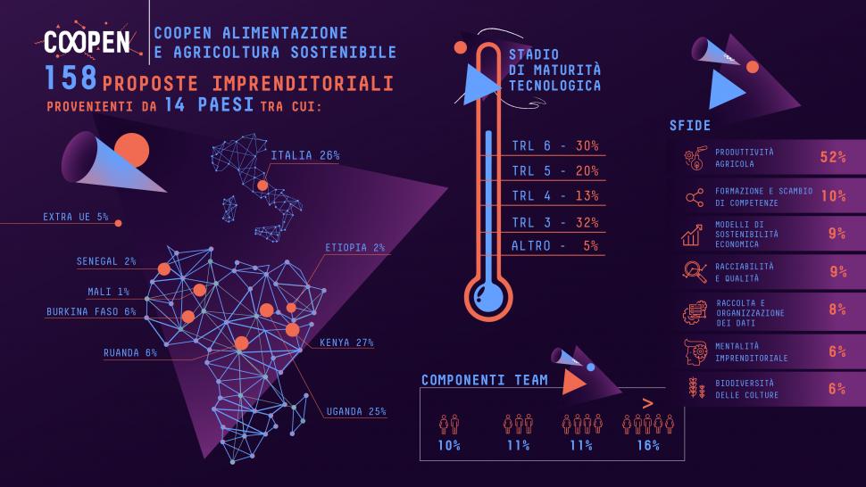 Coopen – Alimentazione e Agricoltura sostenibile: infografica